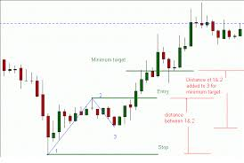 Abc Pattern Custom ABC Pattern Or The 48 Chart Pattern Forex Strategies Forex