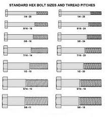 Sae Screw Sizes Chart Bedowntowndaytona Com