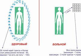 ЗДОРОВЬЕ здоровье человека абсолютное здоровье исцеление  Здоровый человек больной человек