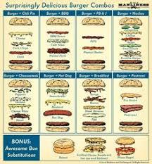 39 Conclusive Mcdonalds Burger Assembly Chart