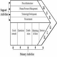 value chain analysis   john david cooper  amp  associates