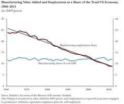 Shares Of Real Gdp Dont Give The Real Story Of