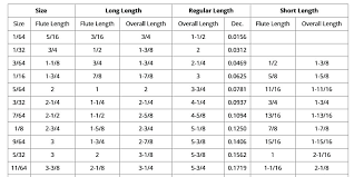 Ansi Drill Size Chart 51 Skillful Drill Bit Hole Chart