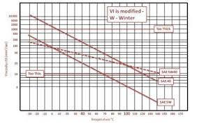 Sae Oil Viscosity Temperature Chart Question 11b96 Socratic