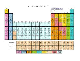 this color printable periodic table includes element name atomic number symbol and atomic