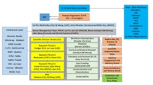 Nsf Org Chart Made In Sc Sc Epscor Gear Program
