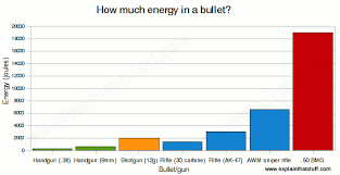 Bullet Psi Chart How Do Bullets Work Explain That Stuff