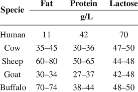 Fat Protein And Lactose Content In Milk Of Different
