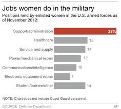 No Rush By Women In Military To Join Infantry Gulfnews
