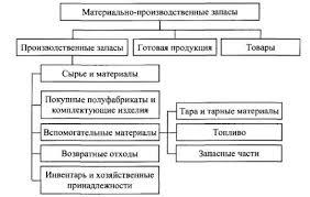 Материально производственные запасы их классификация