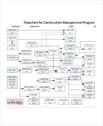 Annual Leave Process Flow Chart Free 11 Management Flow Chart Examples Samples In Pdf