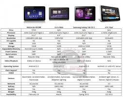 Samsung Tablet Comparison Chart 58 Abundant Comparison Chart For Tablets