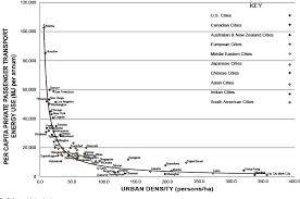 The Entrepreneur Rail Model Funding Urban Rail Through Majority