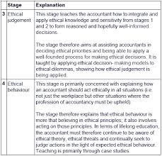 Ethical Decision Making Models Ethical Decision Making