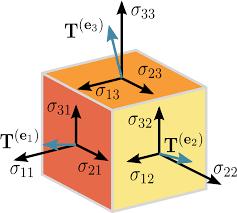Tensorflow Understanding Tensors And Graphs