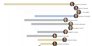 Apostles Death Chart Lds This Cool Chart Shows Key Facts About Lds Apostles Lds Daily