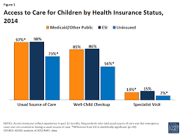 figure 1 access to care for children by health insurance status 2016