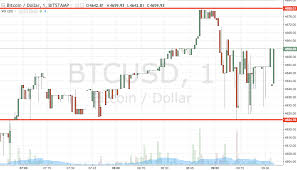 Bitcoin Price Watch Heres Whats On This Morning Newsbtc