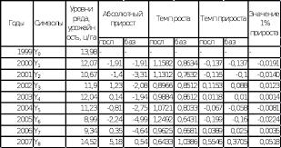 Экономико статистический анализ производства зерна в ООО Агрофирма  Из таблицы 3 1 видно что в период с 1999 года по 2007 год в ООО Агрофирма урожайность зерновых культур постоянно изменяется причем резко скачкообразно