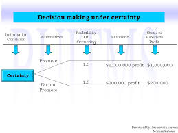Decision Making Module 7 Types Of Decisions Ppt Video