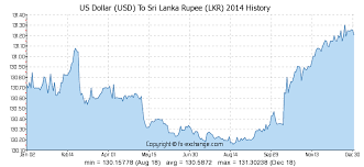 Usd Dollar Rate Chart Us Dollar Usd To Sri Lanka Rupee Lkr History Foreign