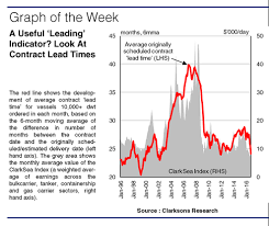 Clarksea Index Chart Clarksea Index Clarksons Research Page 3