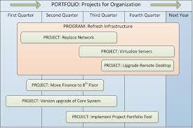 breaking down project program and portfolio management project portfolio level