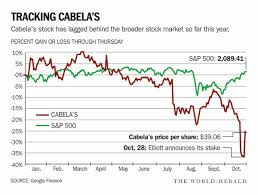 Cabelas Stays Silent In Wake Of Activist Investors Stake