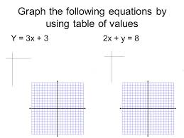 4 graph the following equations by using table of values y 3x 32x y 8