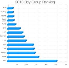 Kpop Popularity Chart All Kpop Groups List Ezu Photo Mobile