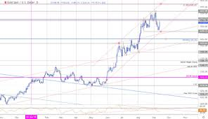 Gld Vs Gold Price Chart Gold Price Targets Xau Usd Recovery Remains Vulnerable Gld