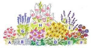 Small Picture Full Sun Perennial Flower Bed Design of full sun perennial flower