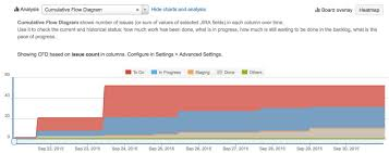Release Burn Up Chart In Jira Burn Up Chart And More In The New Retrospective Tools For