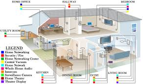 smart home network wiring accura systems of tucson our services include