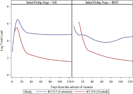 Hiv Viral Load Chart Predicted Log Viral Load Values From A Spline Model Within