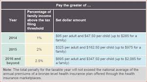 health care reform mandate table shows the penalty