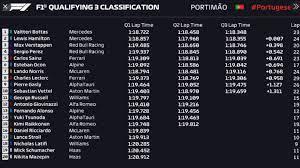 F1 Gp Portogallo 2021: Bottas in pole. La griglia di partenza - Sport -  Formula1 - quotidiano.net