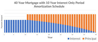 Advantages Of A 40 Year Mortgage Newfi Lending