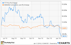 Fitbit Stock Quote Fascinating Fitbit Stock Quote Captivating 48 Terrible Reasons To Buy Fitbit