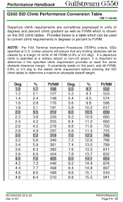 737 800 Takeoff Speed Chart Takeoff Climb Gradient
