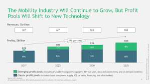 Car Disclosure Chart By 2035 New Mobility Tech Will Drive 40 Of Auto Industry