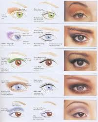 eye makeup for diffe eye shapes deep set eyes makeup for a deep set eyes