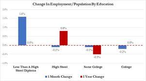 Вести Экономика ― Рынок труда США не нуждается в образованных кадрах И это неудивительно в экономике где по необъяснимым причинам отсутствует рост заработной платы где официанты и бармены самые востребованные