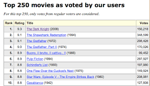 is the dark knight the best movie ever yes according to some web  is the dark knight the best movie ever yes according to some web jokers venturebeat