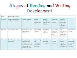 Stages Of Writing Development Chart Balanced Reading And Language Arts Program Ppt Download