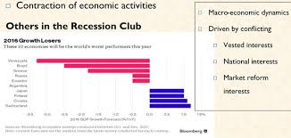 economic recession in ia causes and solution is ia the only country experiencing economic recession no as seen in the image above but ia is not doing much to resolve its own government