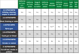 Air Compressor Conversion Chart Air Tool Cfm Chart Bedowntowndaytona Com