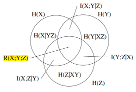 Mutual Information Venn Diagram Entropy What Is The Meaning Of The Overlapping Region On Otp