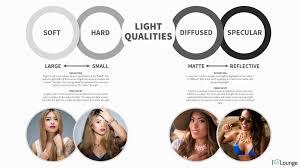Light Qualities Slr Lounge Soft Lighting Definition