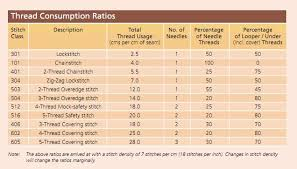 Sewing Thread Thickness Chart How To Calculate Thread Consumption For Garments